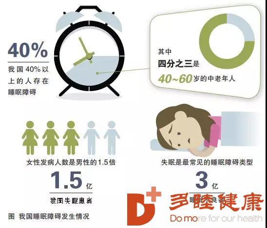 干细胞治疗:细胞治疗改善失眠,还您好睡眠!