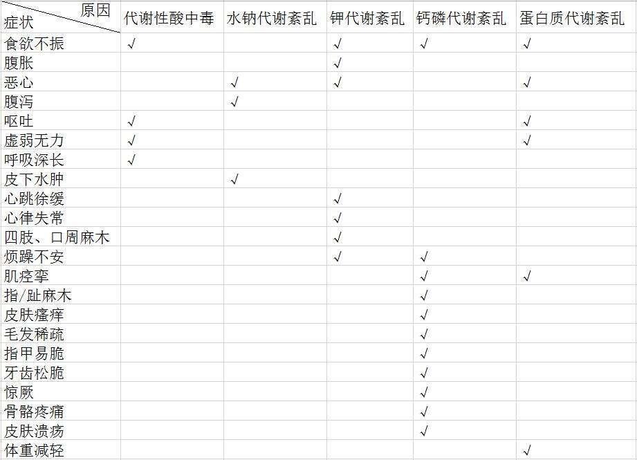 日本干细胞治疗|图表解读尿毒症的早期症状