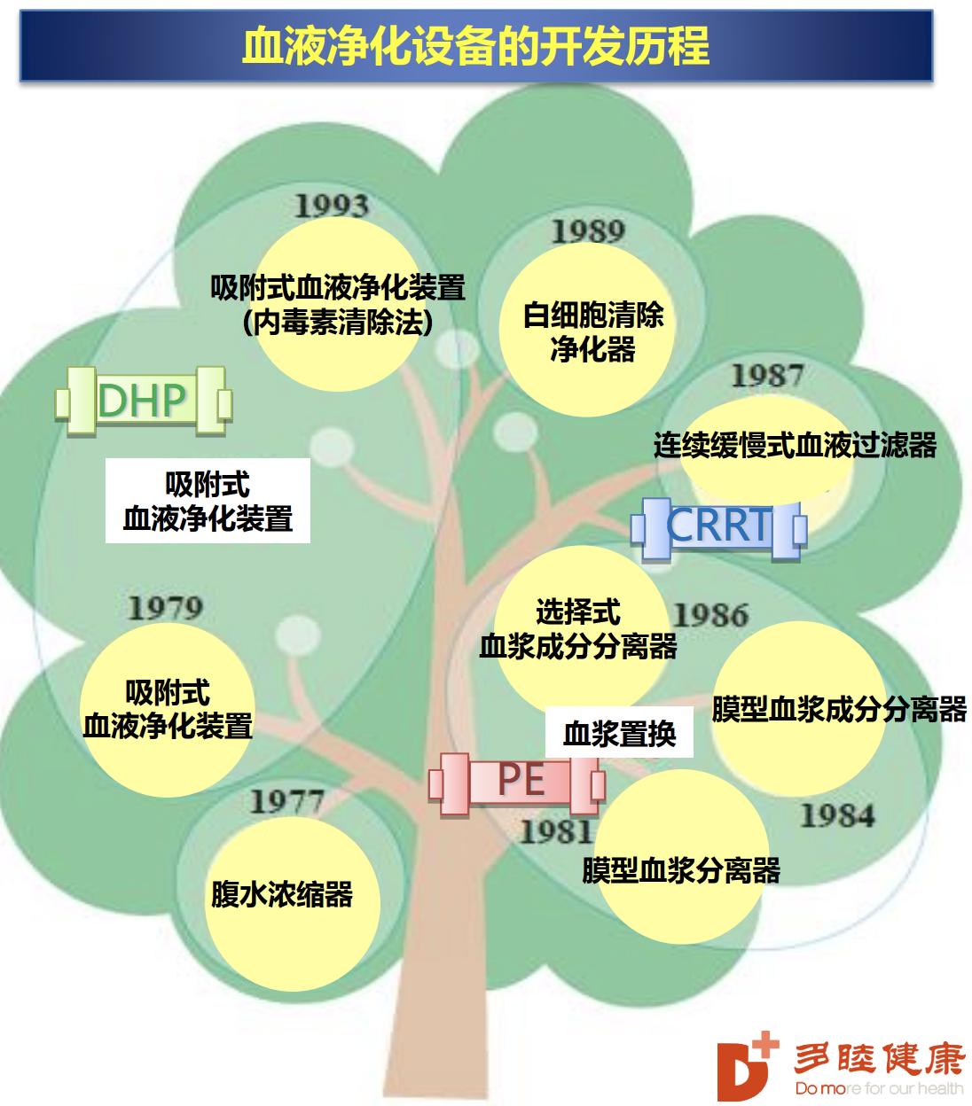 多睦健康|日本血液净化的方法及设备应用