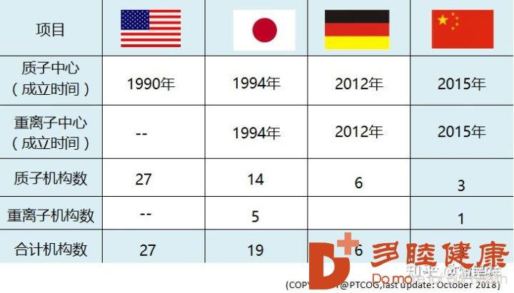 日本做质子重离子治疗的优势