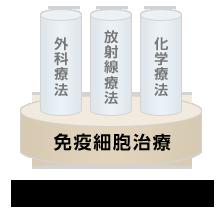 日本最新一代肿瘤细胞免疫治疗成为肿瘤的根治者
