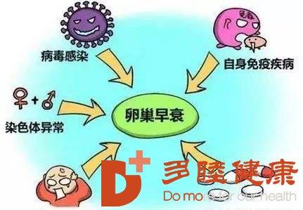 """日本干细胞治疗卵巢早衰有何""""卵""""用?"""