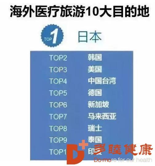 医疗旅游,中国人成日本最大医疗旅游消费群体
