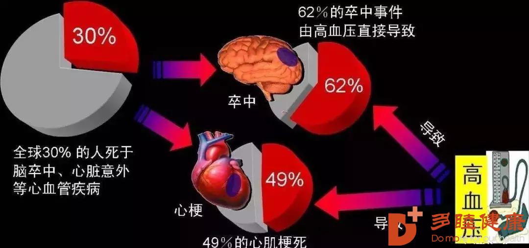 高血压用了干细胞治疗后,血压都正常了!
