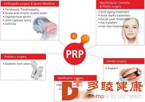 PRP治疗法最全科普——自体的才安全!