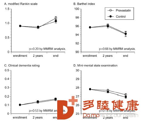 日本一项新研究首次聚焦再发性卒中,他汀治疗又添惊喜!