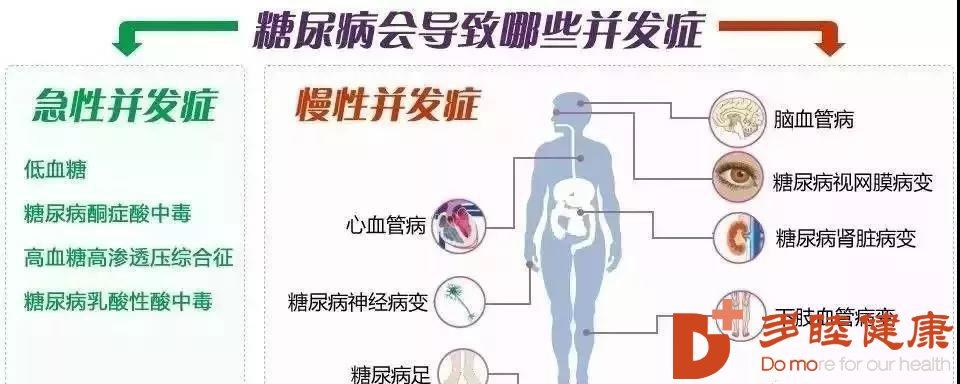 """糖尿病并发症从""""头伤到脚"""",干细胞提高患者生命质量!"""
