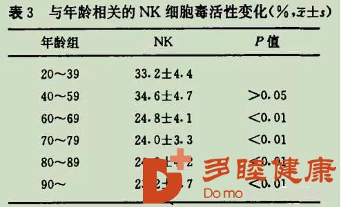 NK细胞在人的一生中的重要作用