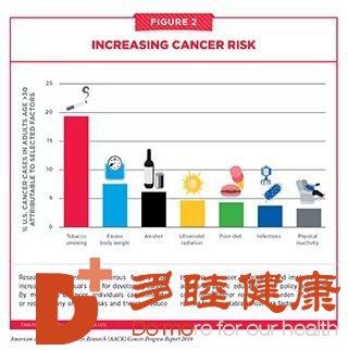癌症研究这些重大突破快了解!
