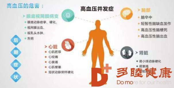 """干细胞治疗:修复高血压患者的身体,免受""""高血压""""折磨"""