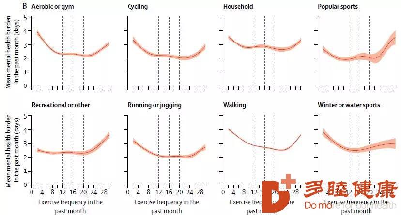 多睦健康:运动性价比哪些是最高的,柳叶刀给出答案了
