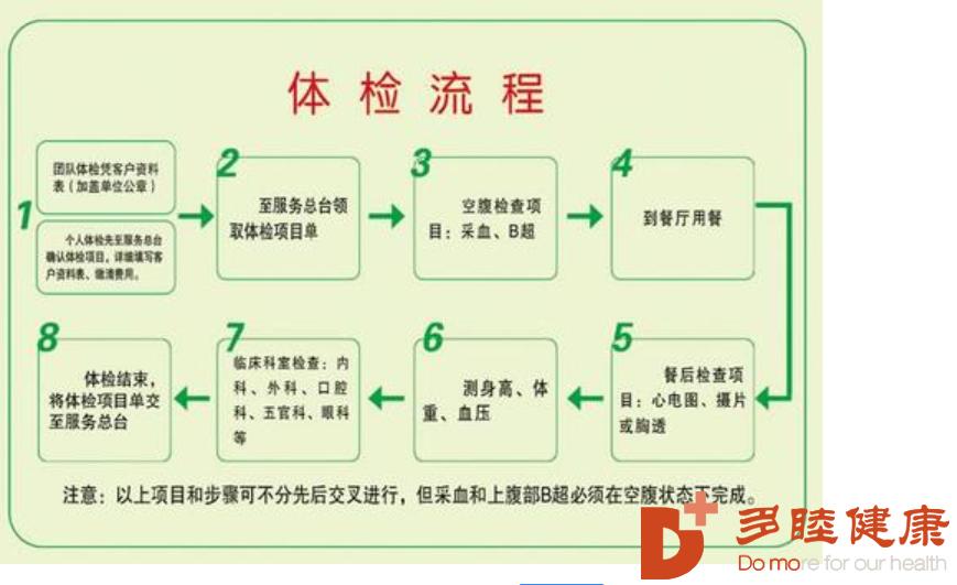 赴日体检:日本体检的详细流程,这些细节要谨记在心