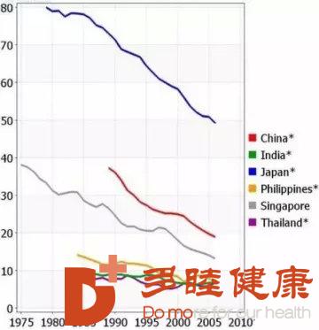 赴日体检:日本癌症治疗水平原来有一半是体检功劳