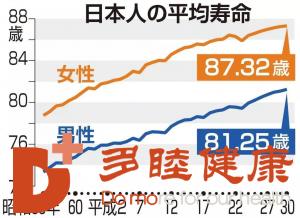 日本看病为何受青睐?看这个数据就明白了