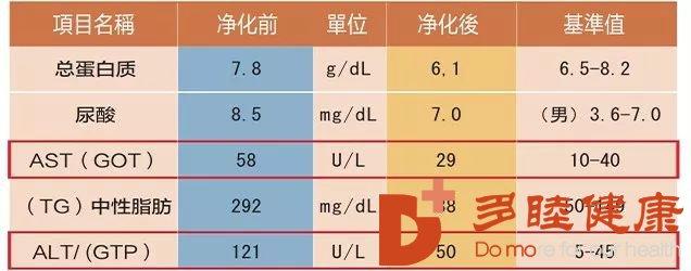 日本血液净化:动脉硬化、冠心病要引起重视!