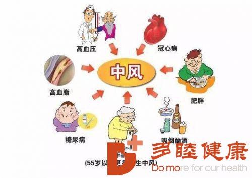 """日本干细胞:""""中风""""年轻化趋势明显!定期检查是关键"""