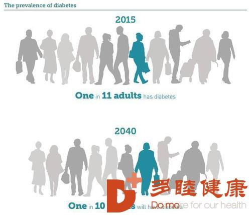 日本干细胞:糖尿病患者一般需要检查哪几项?